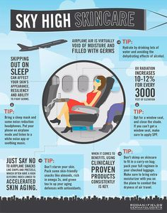 SKY HIGH SKIN TIPS: As many of us are about to head off for the holidays, I wanted to give you some great skin-loving travel tips to off-set the impact of long flights... Safe travels!