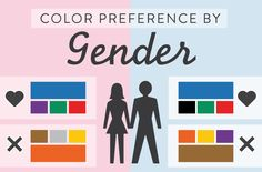 """Blue is the favored color by both men (57%) and women (35%), though it is more heavily favored by men. Men dislike brown the most, while women dislike orange the most. Colors that were disliked were also seen as """"cheap."""" Men tolerate achromatic colors (i.e. shades of gray) better. Women preferred tints while men preferred pure or shaded colors. A majority of men (56%) and women (76%) preferred cool colors in general. Orange and yellow grow increasingly disliked as both genders get older."""