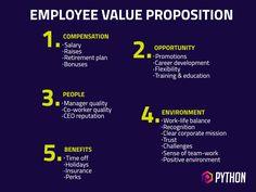 Your Definitive Guide To Effective Employer Branding - Web Design Stratford-upon-Avon Avon, Value Proposition Canvas, Business Notes, Web Design, Employer Branding, Change Management, Instructional Design, Talent Agency, Scp