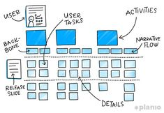 A Guide to User Story Mapping: Templates and Examples (How to Map User Stories) User Story Mapping, Journey Mapping, Design Ui Ux, Dashboard Design, Graphic Design, User Story Template, Process Map, Design Process, Manager Humor