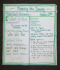 IB PYP Planner Anchor Chart (2nd Grade)...A day of professional development with an awesome group of teachers!