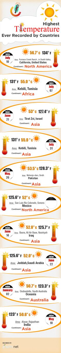 Highest-temperature-ever-recorded-by-country