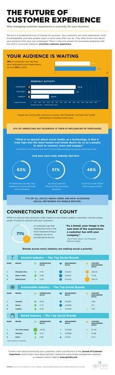 The Future of Customer Experience is Social, an #infographic by @flavmartins #SocialCEM #socialbusiness