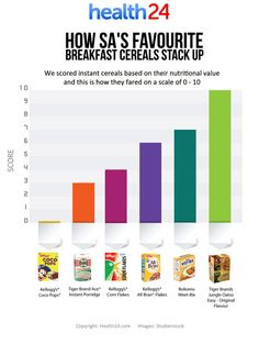Which is the best among the more affordable breakfast cereals?