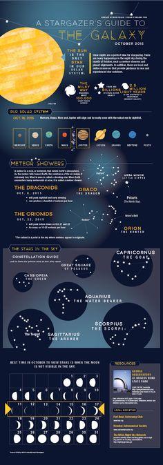 Stargazers Guide to the Galaxy | Community Impact Newspaper / Melenie Yuen