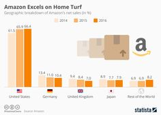 #Amazon Excels on Home Turf: