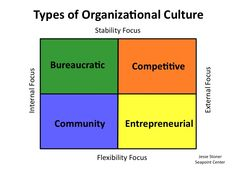 200 Leadership Ideas Leadership Management Development Emotional Inteligence