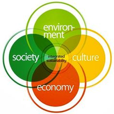 It's all about creating integrated sustainability. #TTE