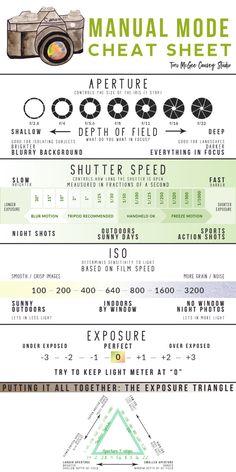 Photography Cheat Sheet – Exploring Your Camera's Manual Settings