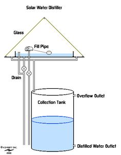 """Explore our internet site for even more relevant information on """"rainwater harvesting diy"""". It is a superb spot to find out more. Alternative Energy Resources, Solar Still, Energy Crisis, Rainwater Harvesting System, Water From Air, Water Collection, Survival Skills, Bushcraft Skills, Survival Gear"""