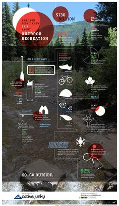 2012 Outdoor Industry Infographic: I Bet You Didn't Know This   The Fix