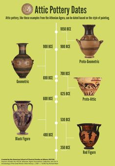 "Pottery found in our Athenian Agora Excavations can be used to show a general chronology of Ancient Attic painting styles.  From ""The American School of Classical Studies at Athens"""