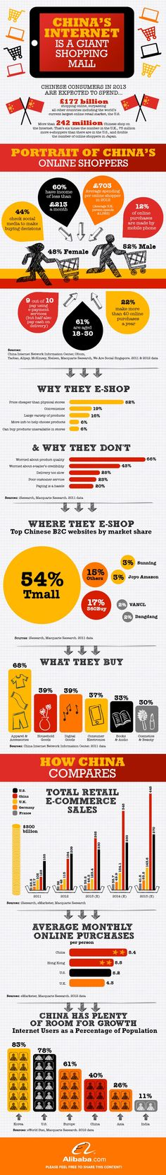 China's Internet #Infographic