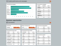 Four essential steps to creating a B2B marketing dashboard | Econsultancy