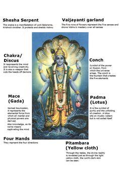 symbolism of vishnu Vishnu Hinduism, Hindu Deities, Hinduism Symbols, Hindu Rituals, Hindu Mantras, Cute Krishna, Krishna Art, Lord Krishna, Indian Culture And Tradition