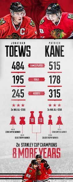 Toews and Kane: 8 More Years - Chicago Blackhawks - Blogs