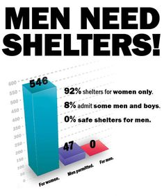 There are male domestic violence victims also. Therefore, there is a need for shelters for men.