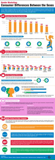 Gender Based Marketing - Information on optimizing your ecommerce offerings.