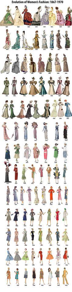 Evolution of Women's Fashion