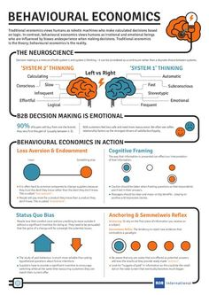 What Is Behavioural Economics? (Infographic)