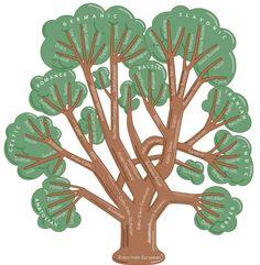 The glossogenetic tree of Indo-European language.