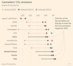 Eight of Europe's largest carmakers are on course to miss carbon dioxide emissions targets that come into force in 2021, leaving them facing the prospect of billions of euros in fines, a research group has warned.