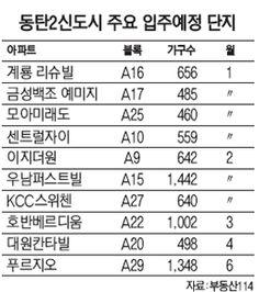 서울경제:동탄2 매매-전세 엇갈린 행보