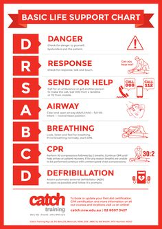 First Aid Poster, Fire Safety Tips, Basic Life Support, 1st Response, Another A, School Subjects, First Aid Kit, Prepping, Survival