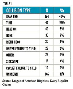 Word of the wise. Be on the lookout.   40 percent of U.S. bicycle deaths are from a driver hitting you from behind