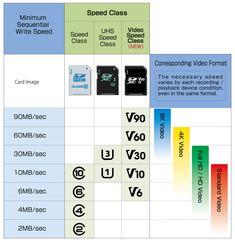Speed Class - SD Association