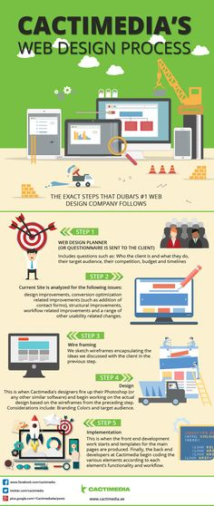 This Infographic shows how one of the most creative web design companies in Dubai manages to come up with Awesome designs time and time again! Read more here: http://www.cactimedia.ae/