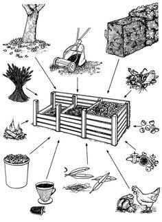 kompost Preschool Kindergarten, Autumn Theme, Education, Garden, Articles, Advice, Environment, Compost, Garten