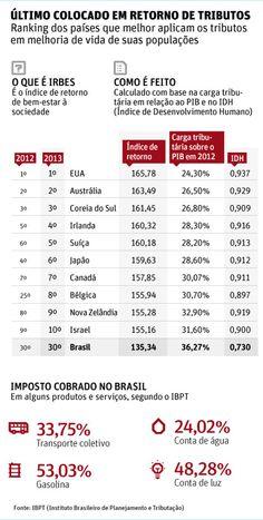 Brasil é o pior em retorno de imposto à população, aponta estudo - 03/04/2014 - Mercado - Folha de S.Paulo