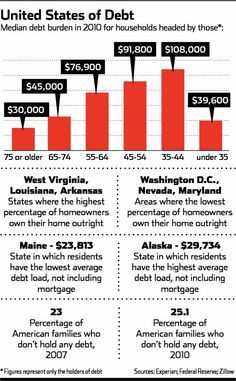 http://usa.mycityportal.net - United States of Debt