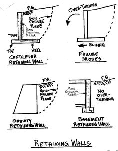 Shoring is the process of supporting a building vessel for Precast basement walls vs poured