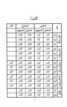 مجموعة كتب قيمة في علمي النحو والصرف Free Download Borrow And Streaming Internet Archive Arapca Dili Ogretim Dil