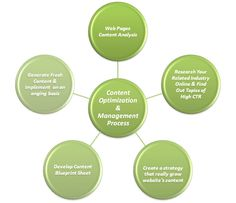 Simple step for content optimization management process. Content Analysis, Sustainability, Management, Coding, Negative Feedback, Sample Resume, Education, Simple, Link
