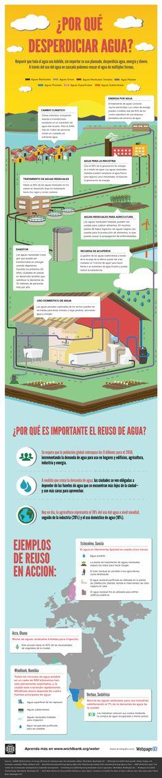 ¿Por qué desperdiciar agua? #infografia. Si quieres saber mucho más sobre marketing sostenible visita www.solerplanet.com