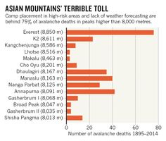 """""""Human error is behind many avalanche deaths. Better camp placement and avalanche forecasting are key to saving lives, says researcher."""""""
