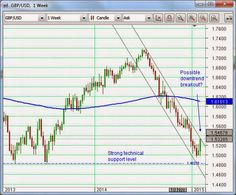 Has Sterling bottomed? | Aussie dollar still resilient