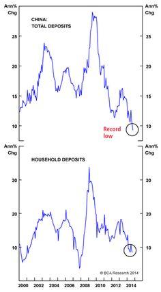 Depósitos en #China desde 2000
