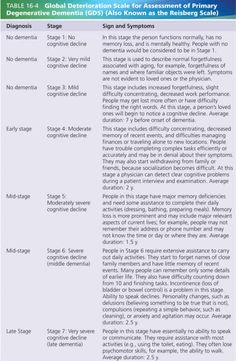 """Stages"""" of dementia and why it isn't accurate According to the Global Deterioration Scale (GDS) of dementia, there are seven stages of the disease process. I often think back to my first job out of. Dealing With Dementia, Stages Of Dementia, Dementia Care, Alzheimer's And Dementia, Vascular Dementia Stages, Dementia Symptoms, Mental Health Illnesses, Dementia Activities"""