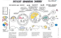 Service design Design thinking Customer experience And Customer Experience Quotes, Experience Map, Customer Journey Mapping, User Experience Design, Ui Ux Design, Identity Design, Web Design Trends, Graphic Design, User Story Mapping