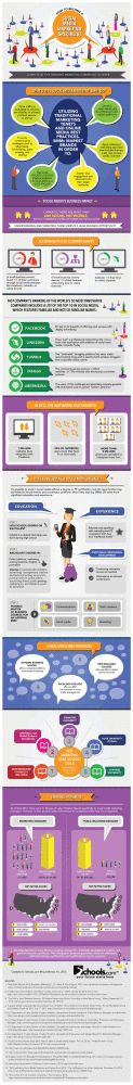 Cómo convertirte en especialista en Social Media Marketing #infografia #infographic