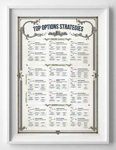 TOP OPTIONS STRATEGIES