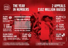Disasters Emergency Committee summarises its impact during 2013-14 with an infographic: 1 year, 2 appeals, £102m raised & 1.7m people reached. You can find out how donations helped at: http://www.dec.org.uk/annual-reports