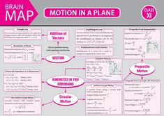 a - - Forin a - - For Physics Lessons, Learn Physics, Physics Concepts, Basic Physics, Physics Formulas, Physics Notes, Chemistry Lessons, Physics And Mathematics, Science Notes