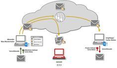 Schema einer PGP Verschlüsselung