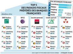 Les gros profits des banques françaises dans les paradis fiscaux | Comprendre vos placements et votre patrimoine avec un Expert en gestion de patrimoine Cyril JARNIAS! | Scoop.it
