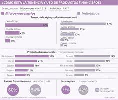 De los microempresarios, 72% usan solo efectivo, según Superfinanciera